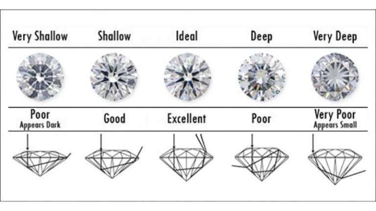 The Diamond Cut Guide